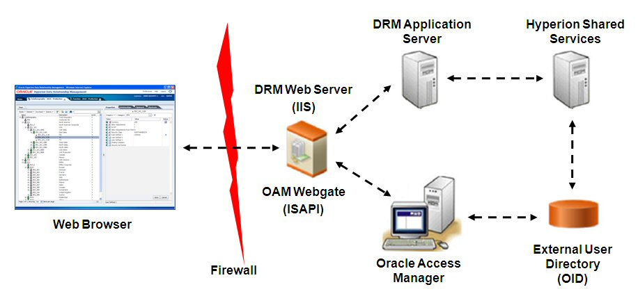 Oracle access manager download