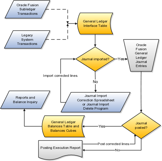 using general ledger general ledger chart of accounts this diagram shows oracle fusion and legacy system subledger transactions loaded into the general ledger interface