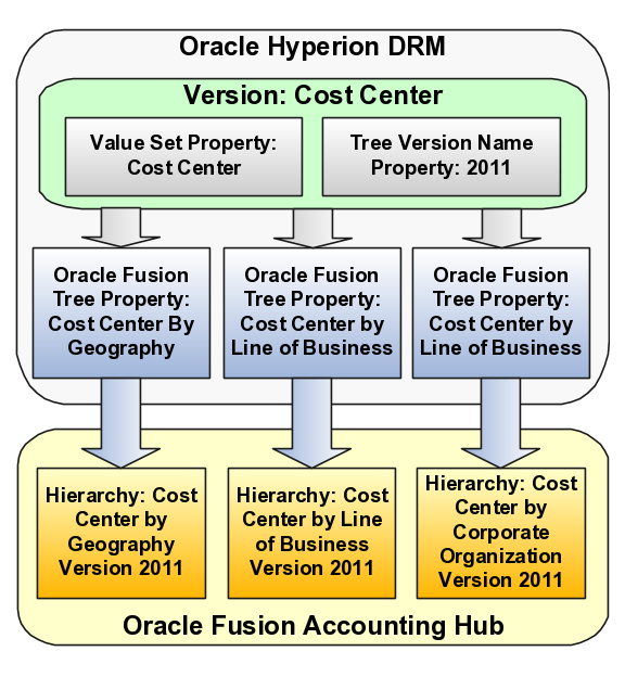 Implementing Oracle Fusion Accounting Hub