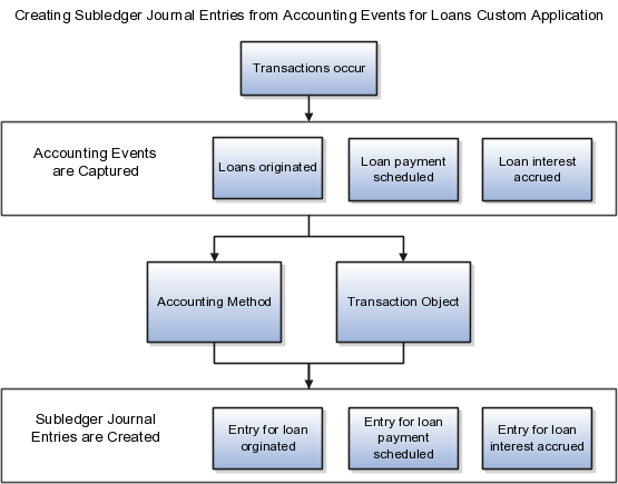 Implementing oracle fusion accounting hub this displays the process to create subledger journal entries from accounting event using a custom ccuart Image collections