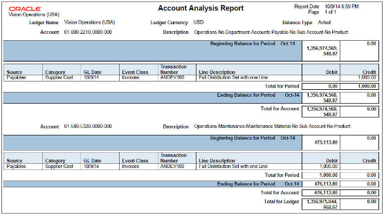 Image Result For Accountingysis Example