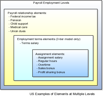 Implementing Global Payroll