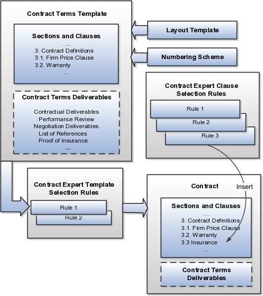 Using Procurement Contracts – Sample Contract Summary Template