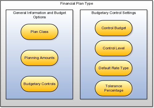 project on budgetary control Nc said dear all, thanks for your great article about project budgetary control setup steps however, i still have a question about can and how to setup project level budget control.