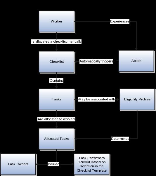 implementing talent management base rh docs oracle com Business Process Flow Diagram Manufacturing Process Flow Diagram