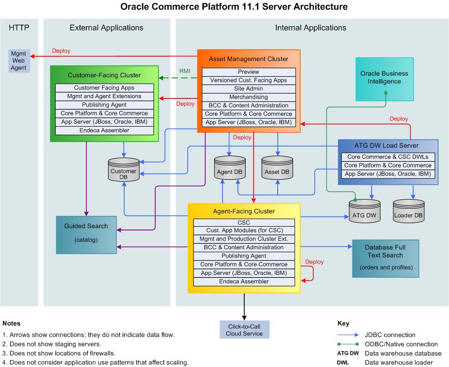 Oracle Commerce Platform 111     Architecture       Diagram