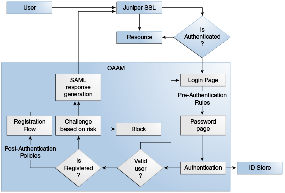 Integrating Juniper Networks Secure Access (SA) and OAAM
