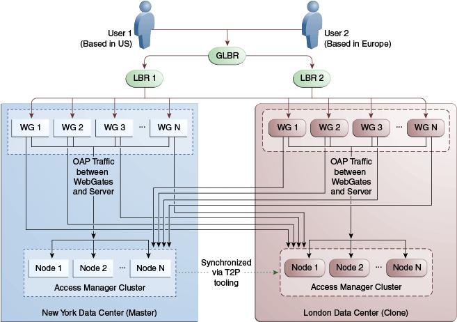 active active data center Active-Active Multi-Data Center Topology Deployment