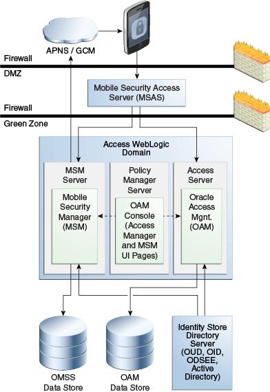 Understanding Oracle Mobile Security Suite