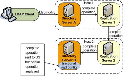 Replicating Directory Data