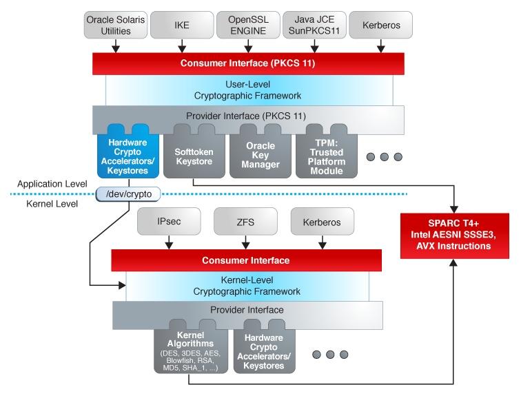 oracle application framework