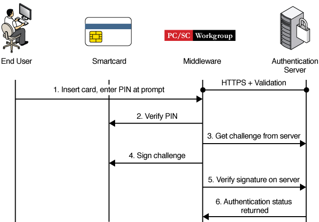 how to get a piv-i card