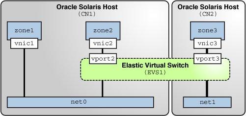 Scenario: Combining Network Virtualization and Network Resource ...