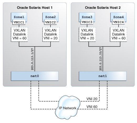 Overview of VXLANs - Managing Network Virtualization and