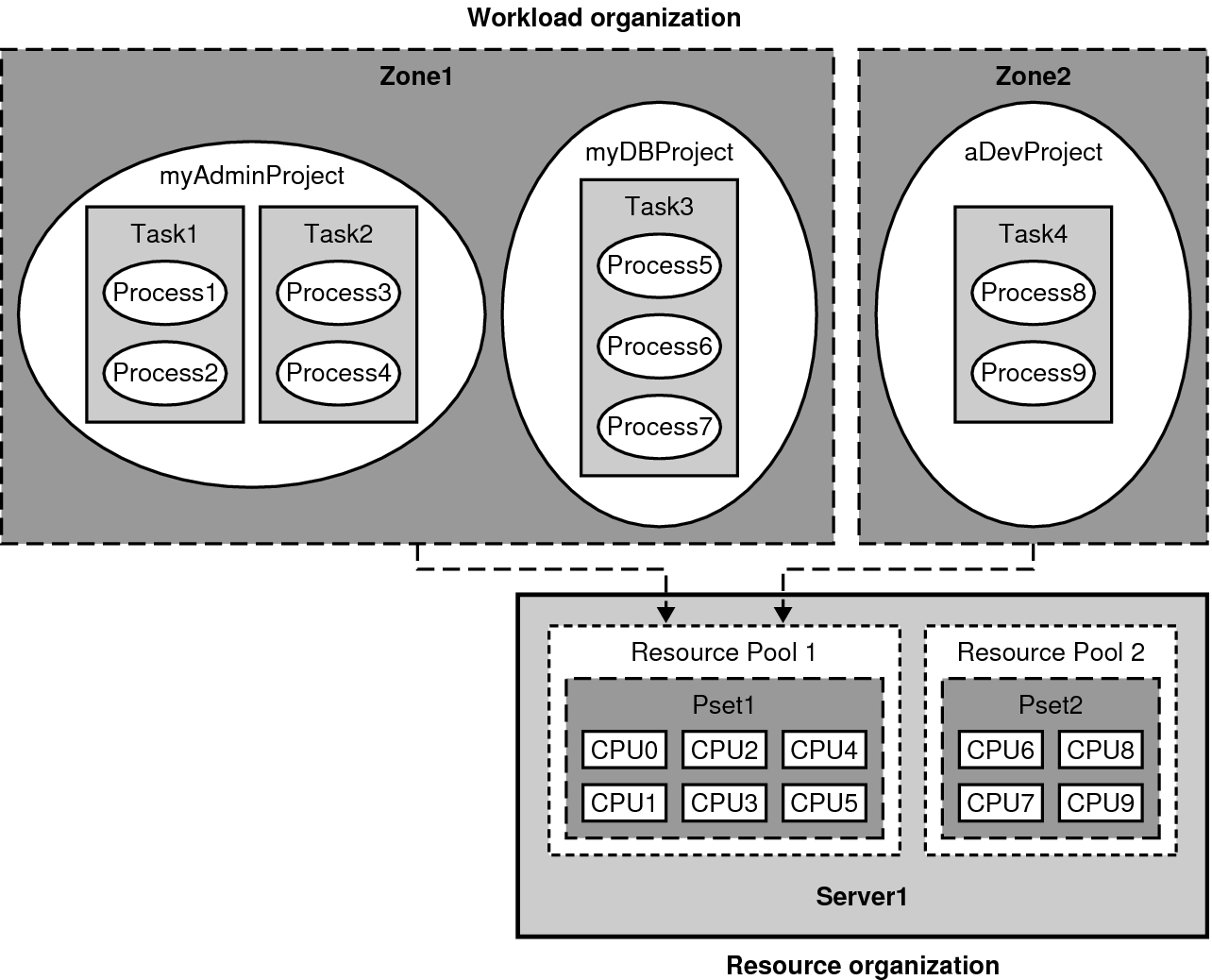 Understanding Resource Management In The Oracle Solaris Operating
