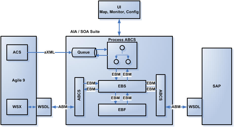 Agile PLM Integration Pack for SAP  Design to Release