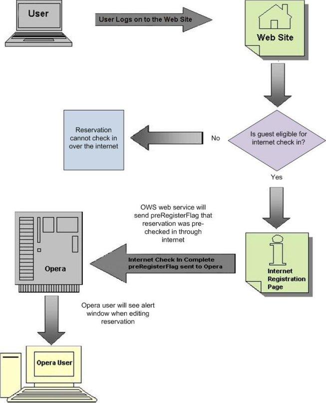 read Информатизация вузовских библиотек