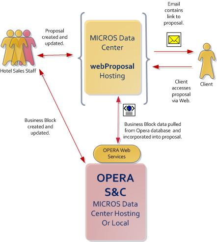 About Opera Sales And Catering Webproposal