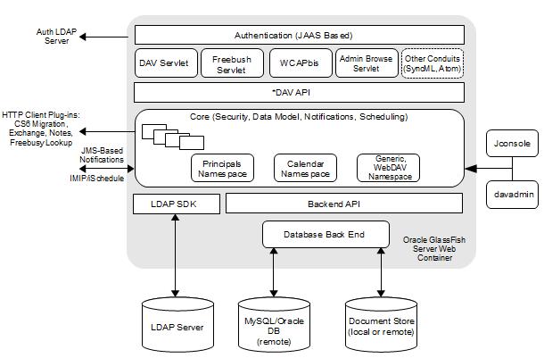 Overview of Calendar Server