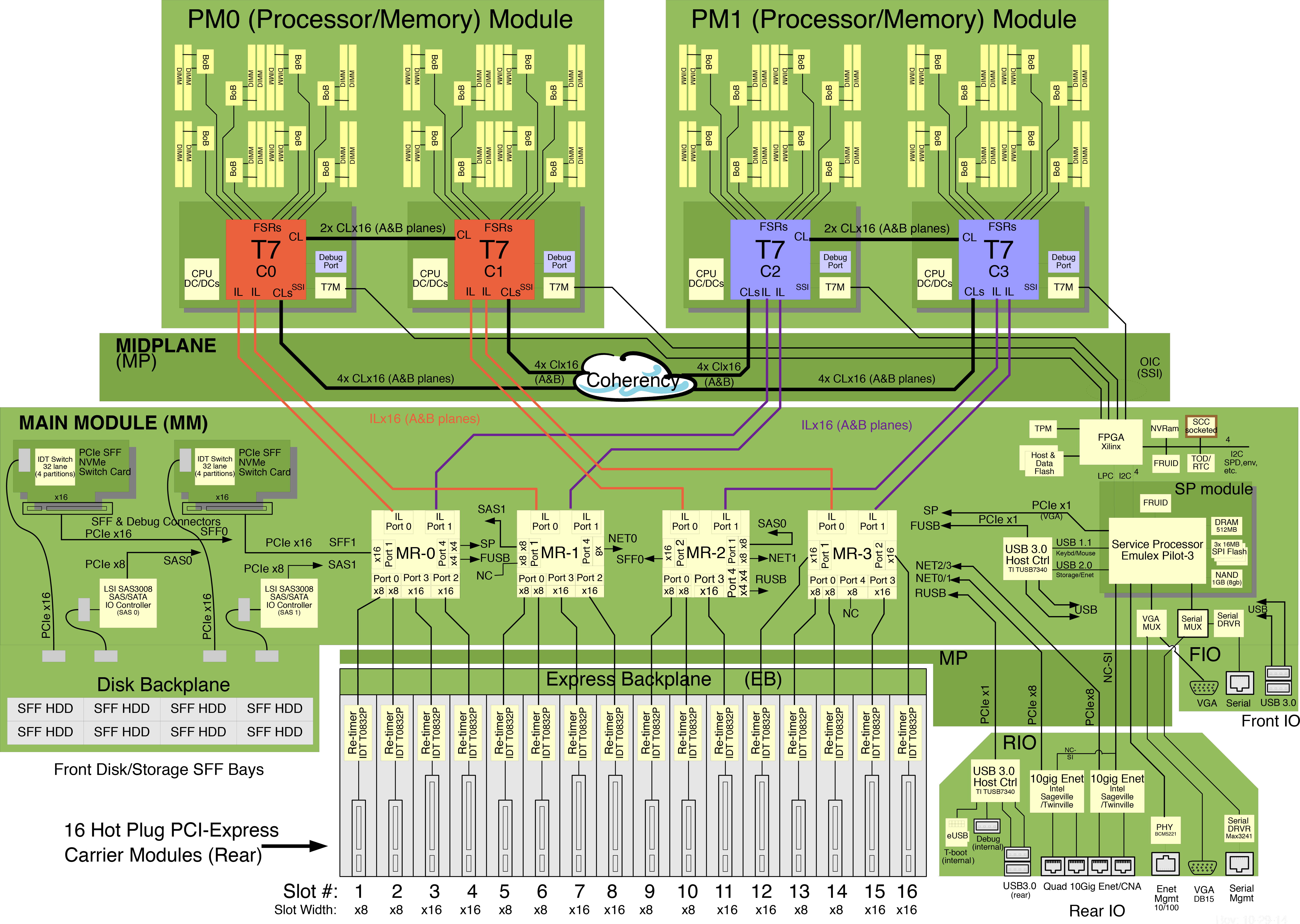 System Schematic - SPARC T7-4 Server Service Manual