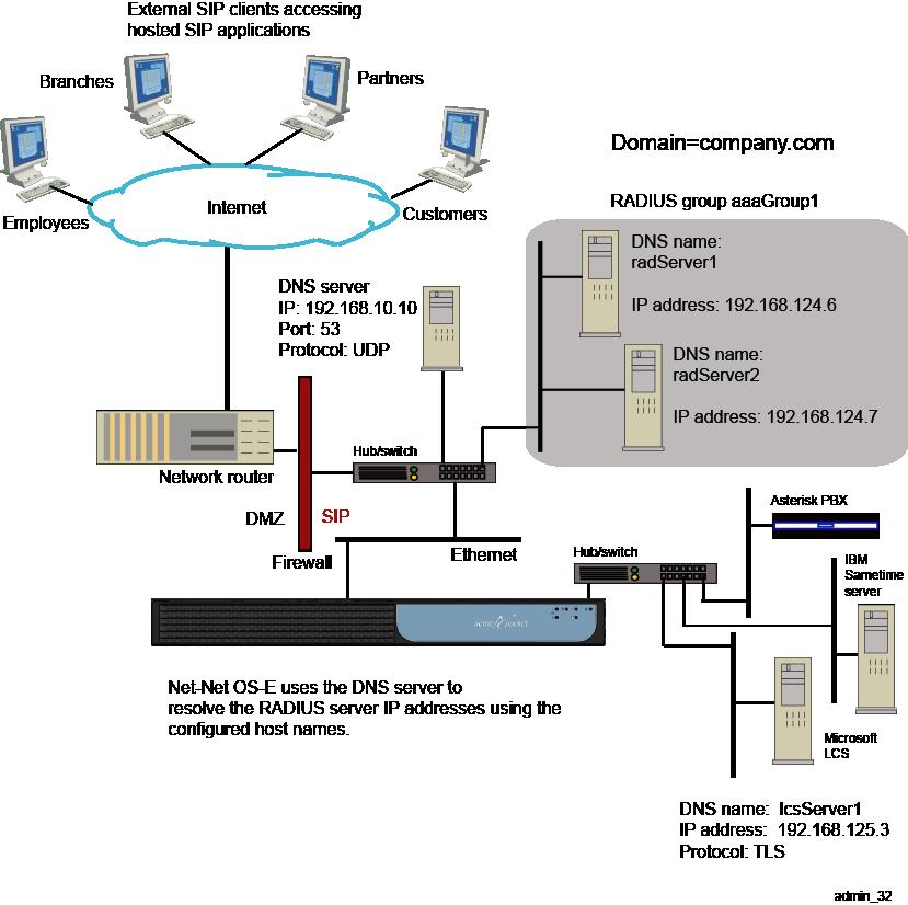 Configuring Domain Name Systems (DNS)
