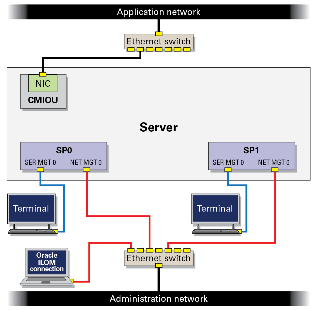 SP Network Examples - SPARC M8 and SPARC M7 Servers Installation Guide