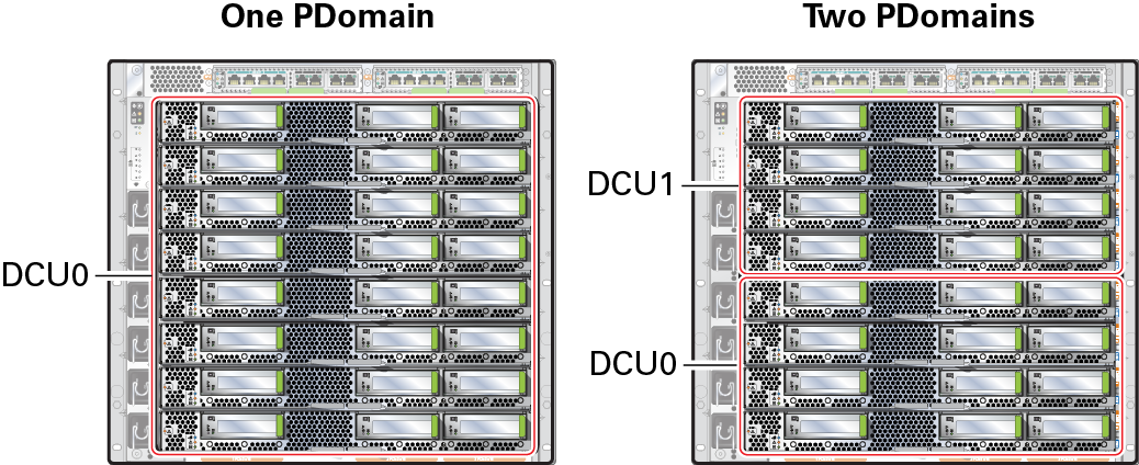 SPARC M8-8 and SPARC M7-8 Servers DCUs - SPARC M8 and SPARC M7