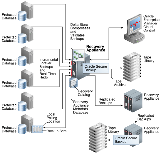 Recovery Appliance Architecture