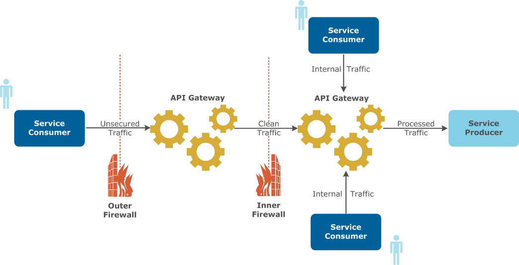 Introduction to API Gateway administration