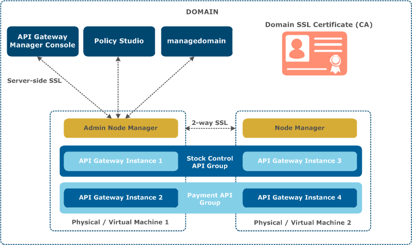 Secure an API Gateway domain