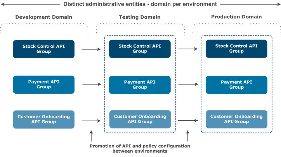 API Gateway Groups and Domains
