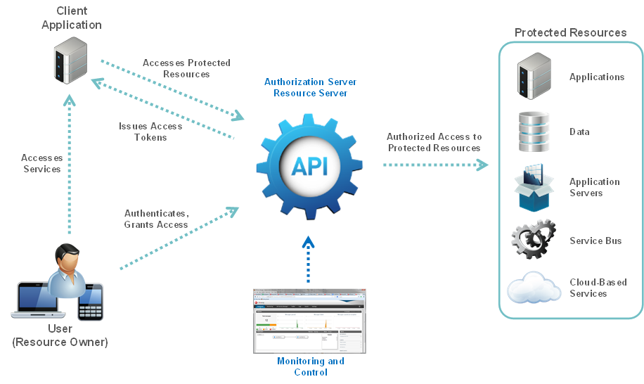 Introduction To Api Gateway Oauth 2 0 Server