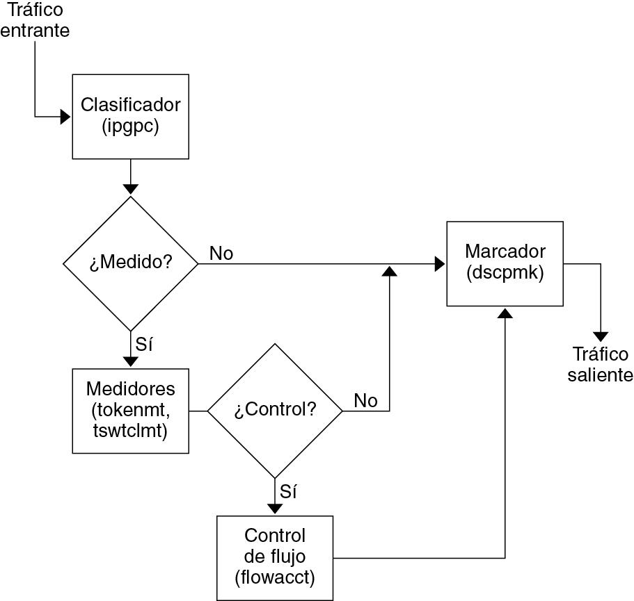 Cmo fluye el trfico a travs de los mdulso ipqos gestin de imageel contexto sigue el grfico que es un diagrama de flujo ccuart Images