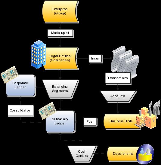 Oracle Applications Cloud Understanding Enterprise Structures