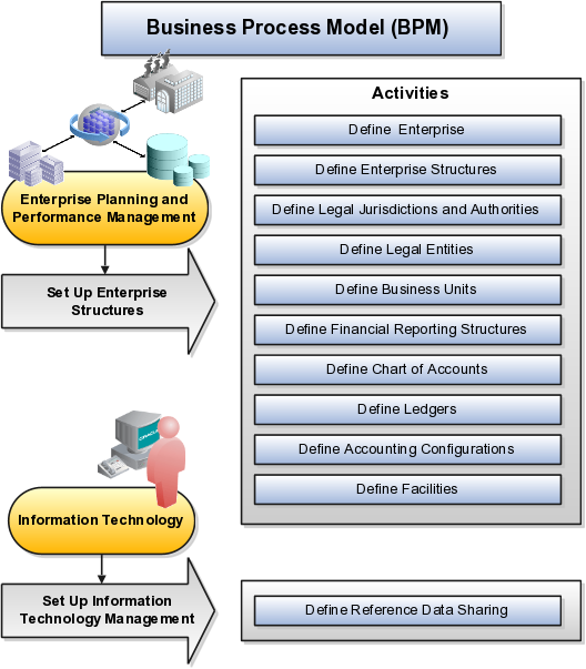 technology advances enterprise wide planning essay Information technology upgrade policy review enterprise management group agencies may not be able to capitalize on advances in technology.