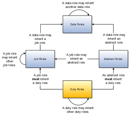 Oracle Fusion Applications Understanding Security