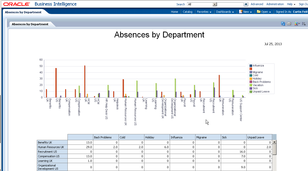 Fusion Applications Hcm Bi And Ad Hoc Reporting