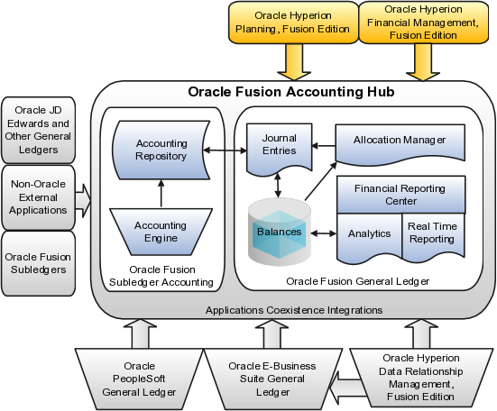 Oracle Fusion Applications Financials Concepts Guide