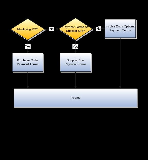 Oracle Financials Cloud Using Procurement, Payables