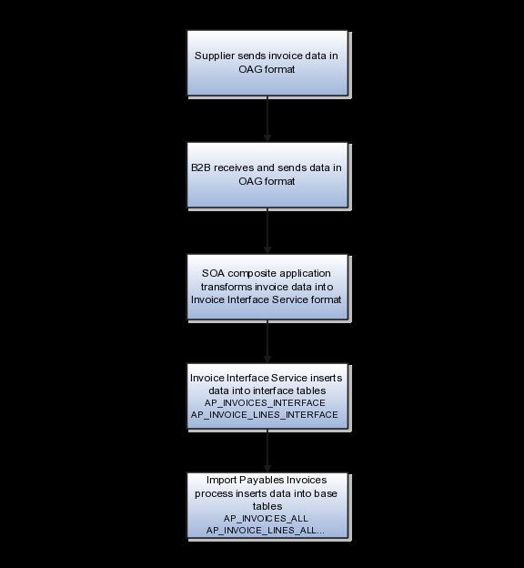 Oracle Financials Cloud Using Procurement, Payables, Payments, and Cash