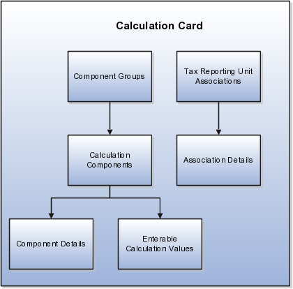 illustrates components of a personal calculation card described in sections that follow