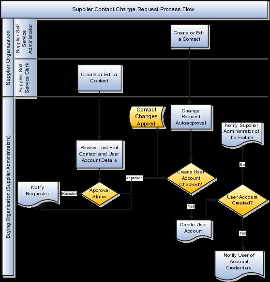 Erp Site Map: Oracle Procurement Cloud Using Procurement