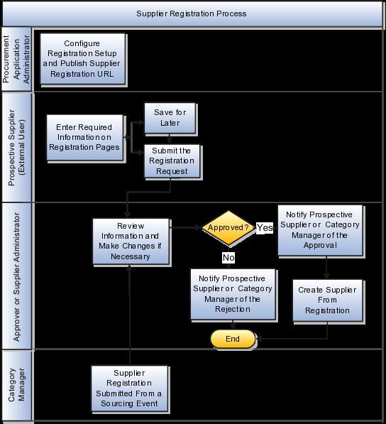 oracle procurement cloud using procurement