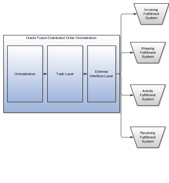 Oracle Fusion Applications Order Fulfillment, Order