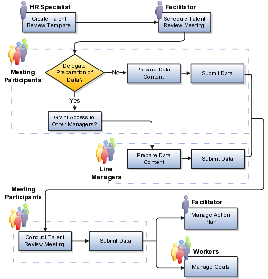 Oracle talent management cloud using talent management for Talent mapping template