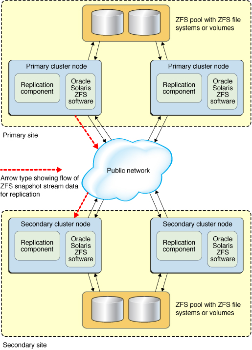 overview of data replication using oracle solaris zfs snapshot rh docs oracle com GPU Cluster GPU Cluster