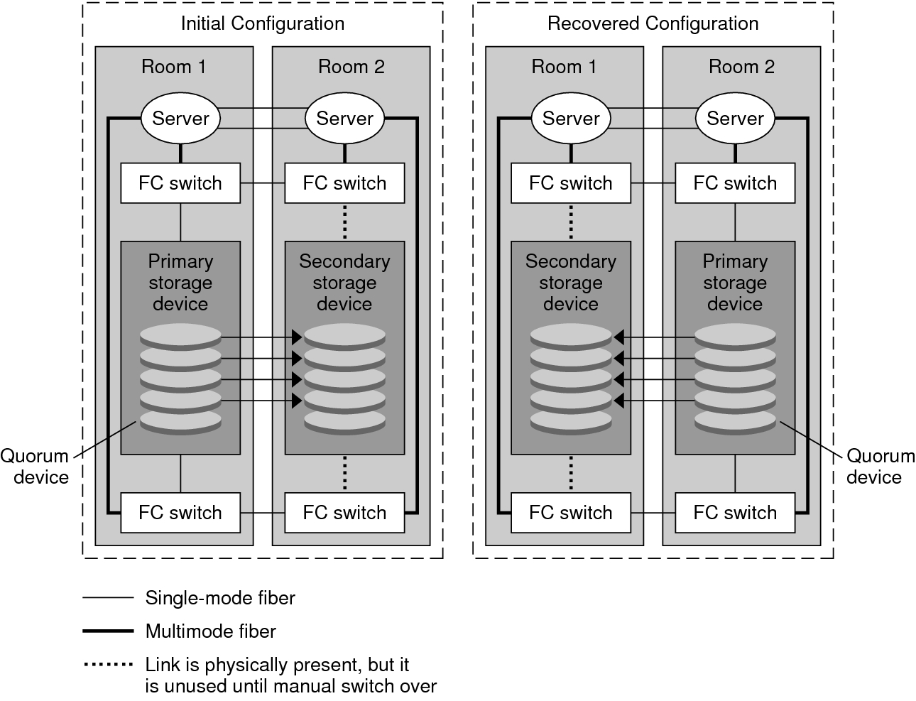 using storage based data replication within a campus cluster rh docs oracle com Two-Node Cluster Solaris Cluster Commands
