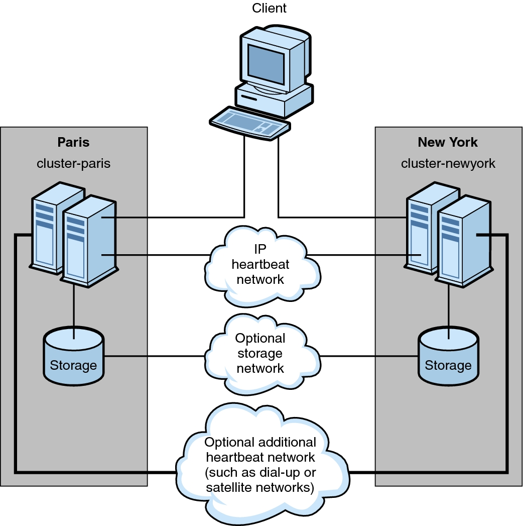 data replication configuration oracle solaris cluster 4 3 rh docs oracle com SQL Cluster Diagram Oracle Database Cluster