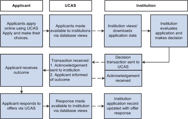 process flow of importing and processing ucas applications
