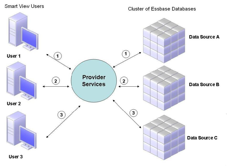 Active-Active Essbase Clustering Examples